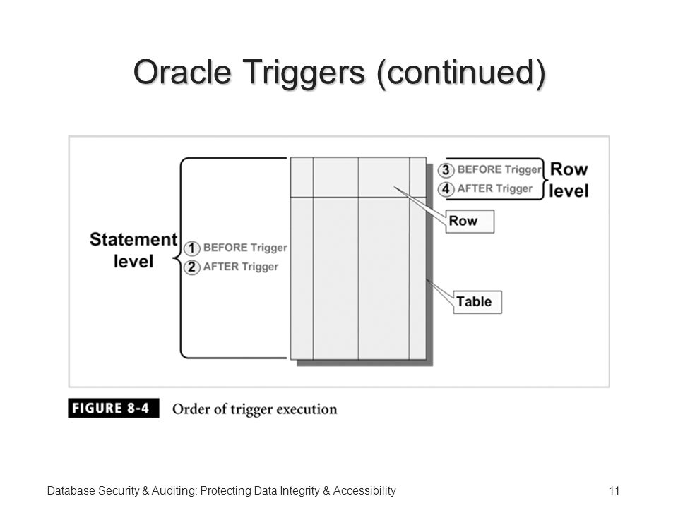 Database Security & Auditing: Protecting Data Integrity & Accessibility11 Oracle Triggers (continued)