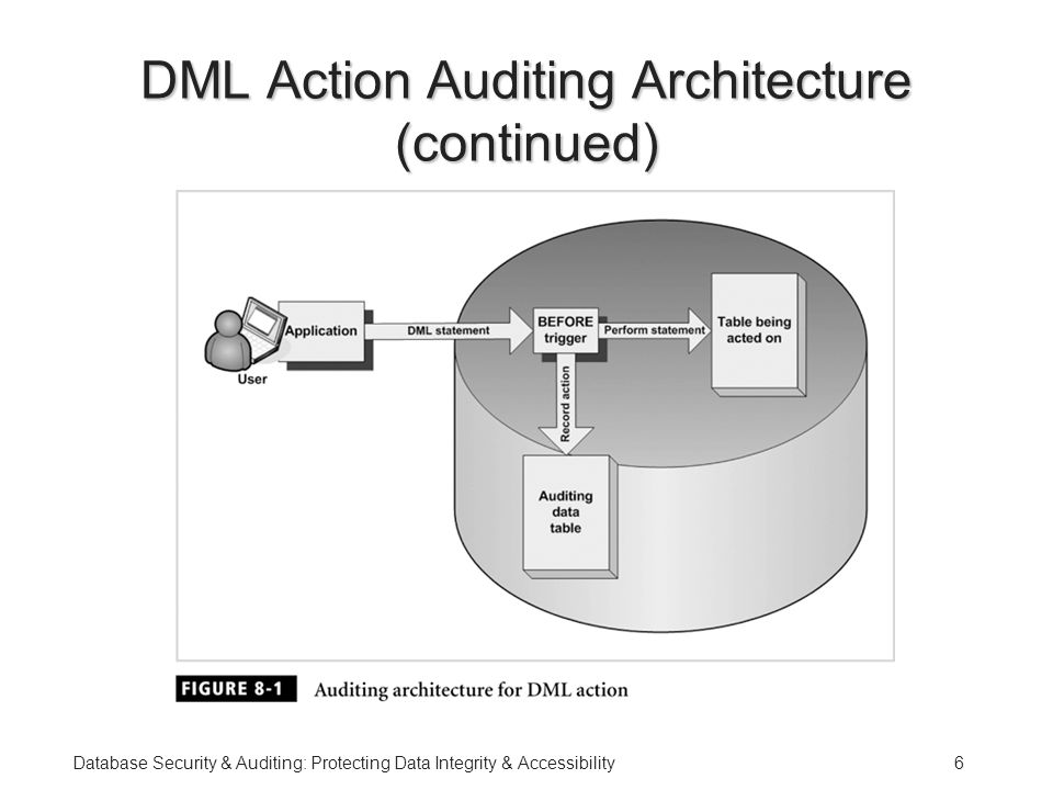 Database Security & Auditing: Protecting Data Integrity & Accessibility6 DML Action Auditing Architecture (continued)
