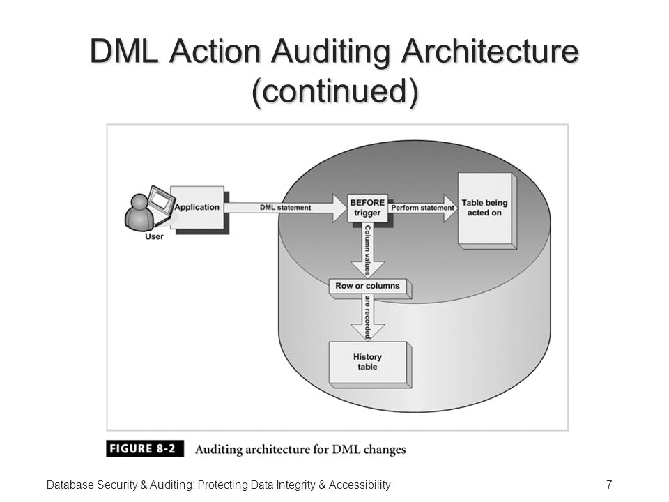 Database Security & Auditing: Protecting Data Integrity & Accessibility7 DML Action Auditing Architecture (continued)