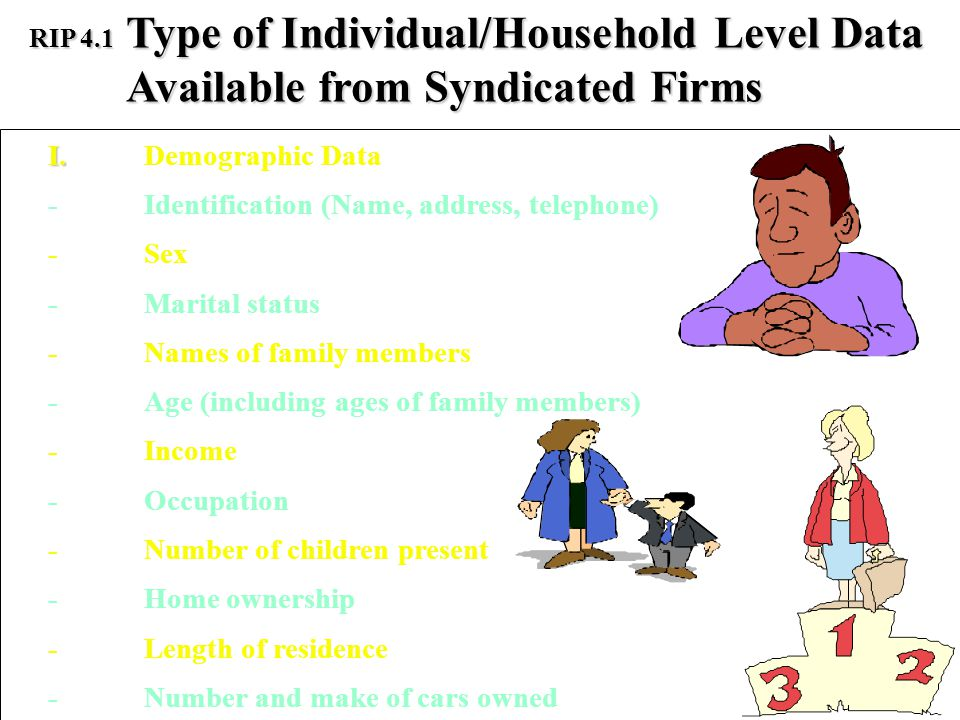 Type of Individual/Household Level Data Available from Syndicated Firms RIP 4.1 I. I.Demographic Data -Identification (Name, address, telephone) -Sex