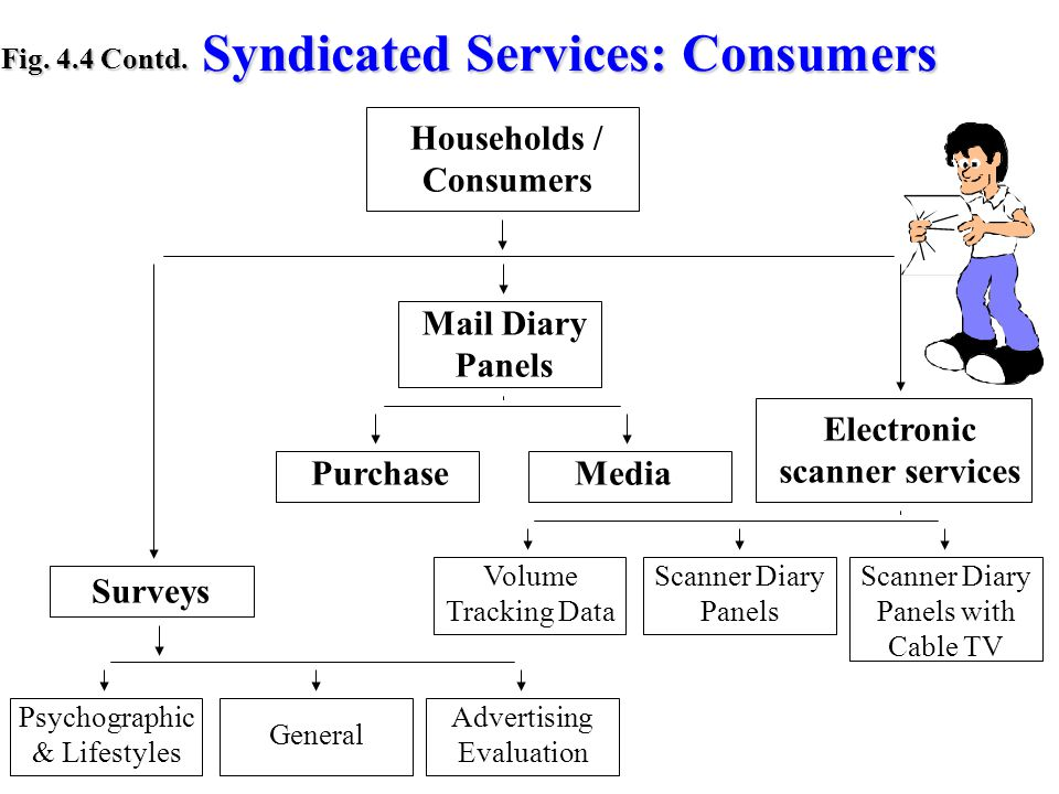 Syndicated Services: Consumers Syndicated Services: Consumers Fig.