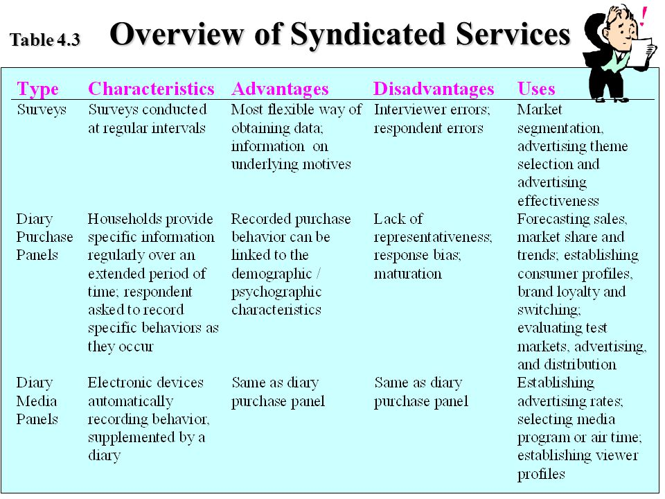 Table 4.3 Overview of Syndicated Services