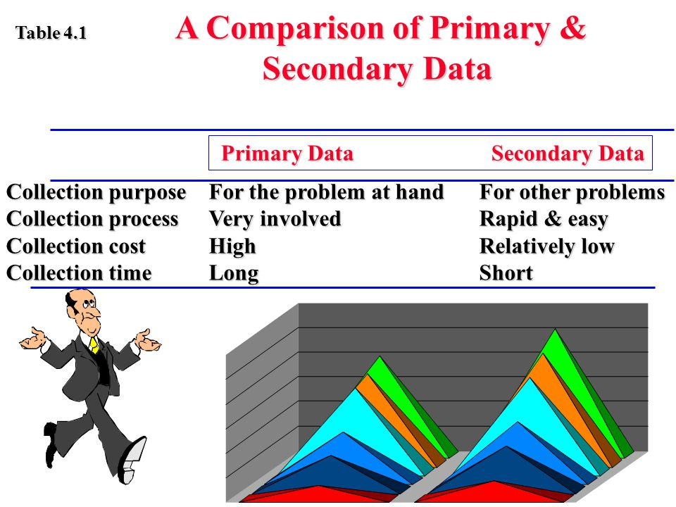 Primary Data Secondary Data Primary Data Secondary Data Collection purposeFor the problem at handFor other problems Collection processVery involvedRap