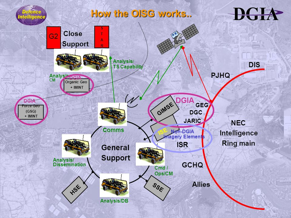 NEC Intelligence Ring main DIS PJHQ GCHQ Allies S T A R Close G2 Support Analysis / TS Capability Analysis / CM Organic Geo + IMINT DGIA Force Geo (GSG) + IMINT DGIA How the OISG works..