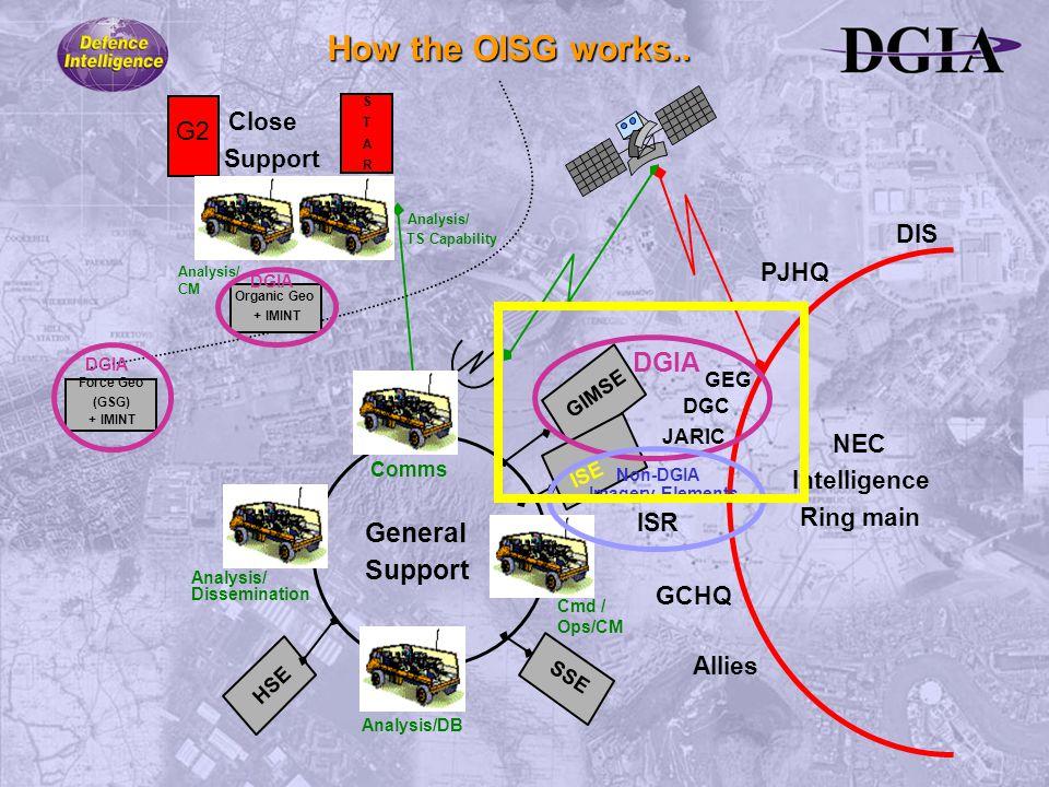 NEC Intelligence Ring main DIS PJHQ GCHQ Allies S T A R Close G2 Support Analysis/ TS Capability Analysis/ CM Organic Geo + IMINT DGIA Force Geo (GSG)