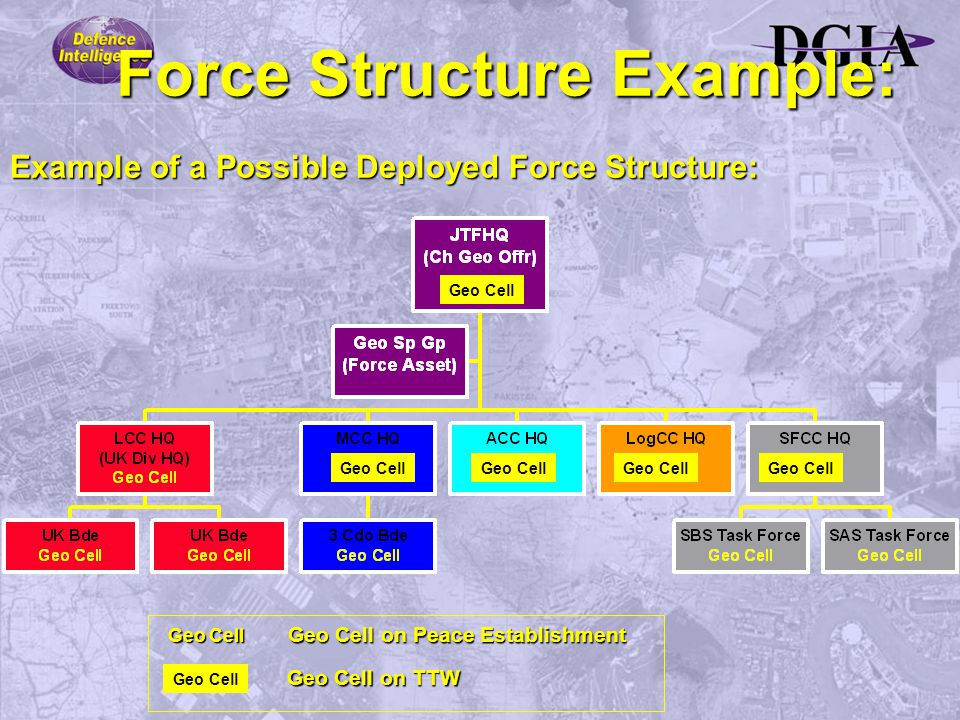 Example of a Possible Deployed Force Structure: Force Structure Example: Geo Cell Geo Cell on Peace Establishment Geo Cell on TTW