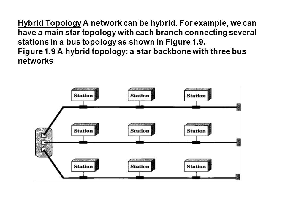 Hybrid Topology A network can be hybrid. For example, we can have a main star topology with each branch connecting several stations in a bus topology