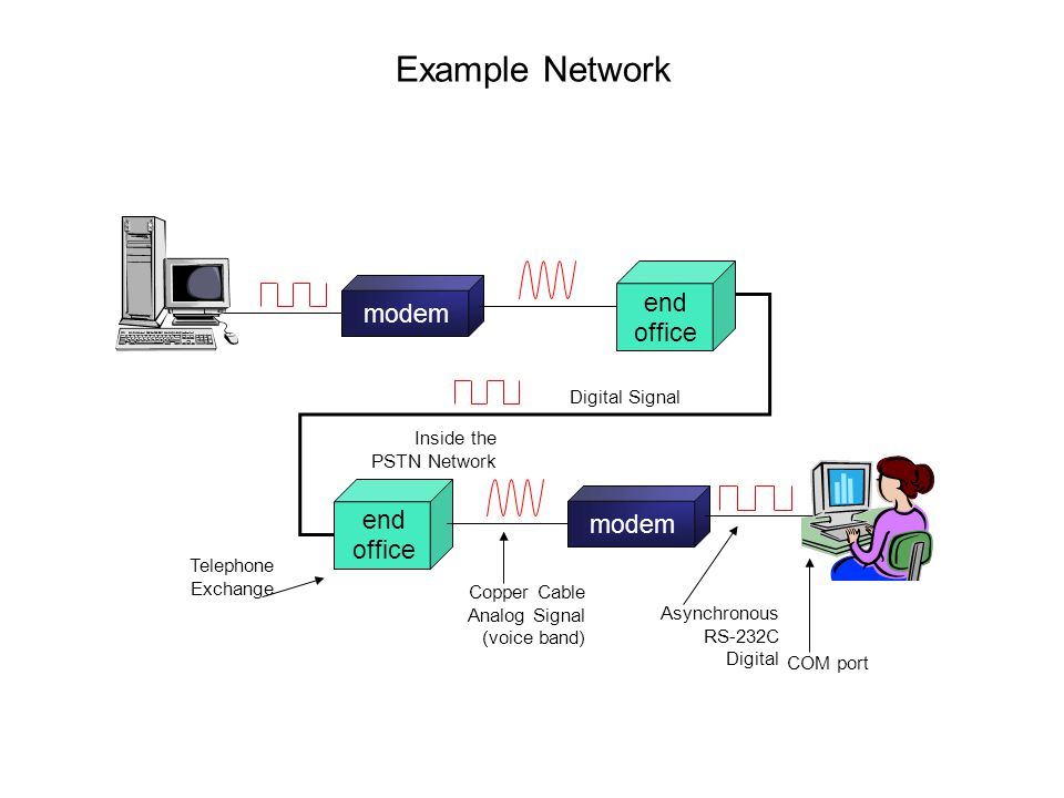 Example Network modem end office end office COM port Copper Cable Analog Signal (voice band) Asynchronous RS-232C Digital Inside the PSTN Network Tele