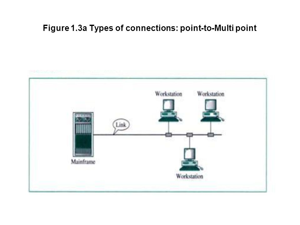 Physical Topology The term physical topology refers to the way in which a network is laid out physically tow or more devices connect to a link; two or more links form a topology.