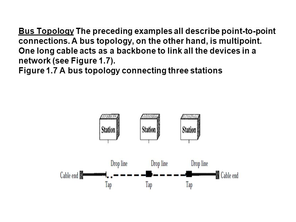 Bus Topology The preceding examples all describe point-to-point connections. A bus topology, on the other hand, is multipoint. One long cable acts as