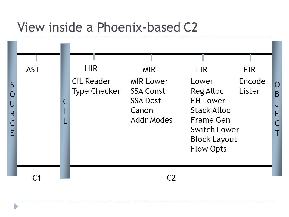 View inside a Phoenix-based C2 AST HIR MIRLIREIR CIL Reader Type Checker MIR Lower SSA Const SSA Dest Canon Addr Modes Lower Reg Alloc EH Lower Stack Alloc Frame Gen Switch Lower Block Layout Flow Opts Encode Lister C2C1 CILCIL SOURCESOURCE OBJECTOBJECT