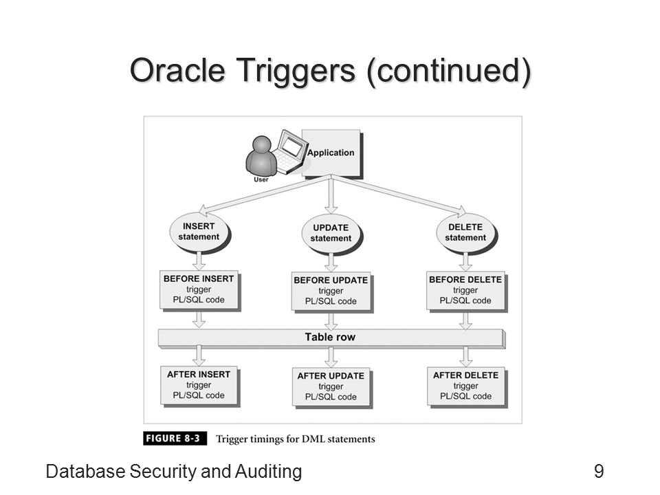 Database Security and Auditing10 Oracle Triggers (continued) CREATE TRIGGER Executed in a specific order: –STATEMENT LEVEL triggers before COLUMN LEVEL triggers –BEFORE triggers before AFTER triggers USER_TRIGGERS data dictionary view: all triggers created on a table A table can have unlimited triggers: do not overuse them