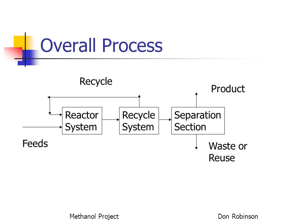 Methanol Project Don Robinson Overall Process Reactor System Recycle System Separation Section Product Waste or Reuse Recycle Feeds