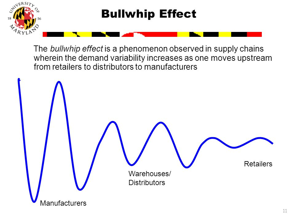 11 Bullwhip Effect The bullwhip effect is a phenomenon observed in supply chains wherein the demand variability increases as one moves upstream from retailers to distributors to manufacturers Retailers Warehouses/ Distributors Manufacturers