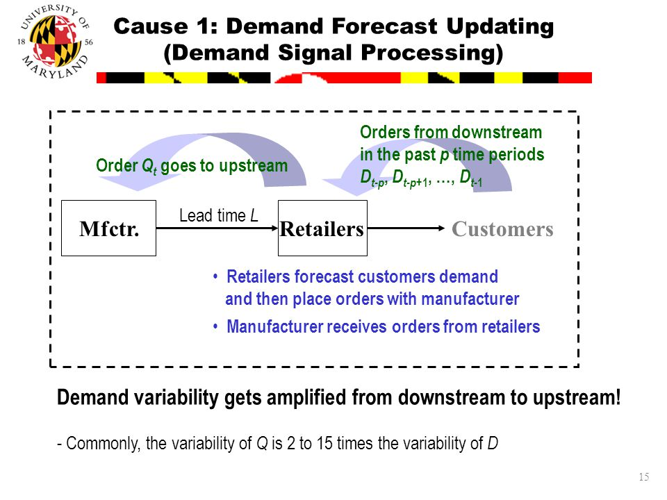 15 Cause 1: Demand Forecast Updating (Demand Signal Processing) Retailers forecast customers demand and then place orders with manufacturer Manufacturer receives orders from retailers Orders from downstream in the past p time periods D t-p, D t-p +1, …, D t- 1 Order Q t goes to upstream CustomersMfctr.