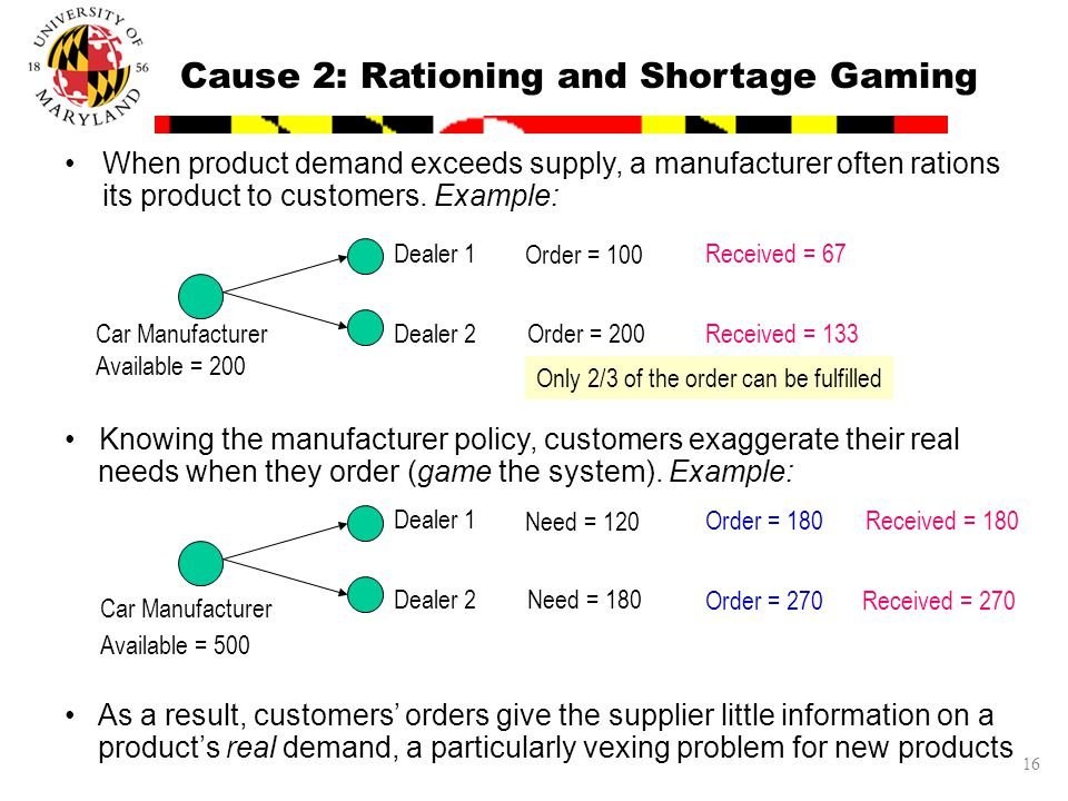 16 Cause 2: Rationing and Shortage Gaming As a result, customers' orders give the supplier little information on a product's real demand, a particular