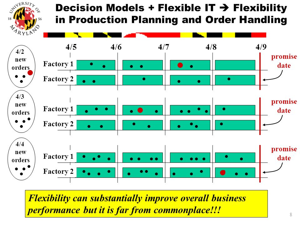8 Decision Models + Flexible IT  Flexibility in Production Planning and Order Handling 4/54/64/74/84/9 promise date Factory 1 Factory 2 4/2 new orders promise date Factory 1 Factory 2 4/3 new orders promise date Factory 1 Factory 2 4/4 new orders Flexibility can substantially improve overall business performance but it is far from commonplace!!!