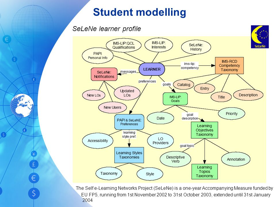 Student modelling The Self e-Learning Networks Project (SeLeNe) is a one-year Accompanying Measure funded by EU FP5, running from 1st November 2002 to 31st October 2003, extended until 31st January 2004 SeLeNe learner profile