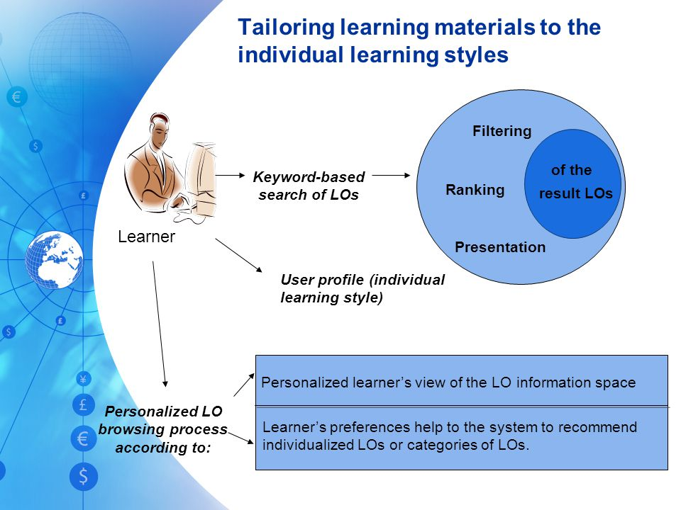 Tailoring learning materials to the individual learning styles Keyword-based search of LOs Learner Filtering Ranking Presentation result LOs of the User profile (individual learning style) Personalized learner's view of the LO information space Learner's preferences help to the system to recommend individualized LOs or categories of LOs.