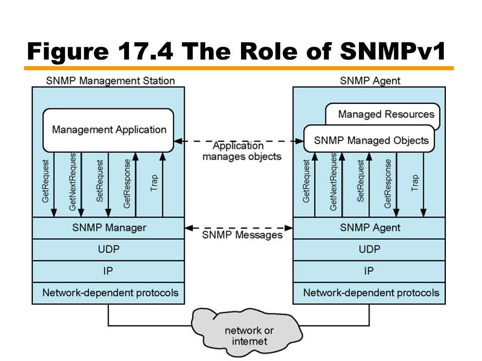 Figure 17.4 The Role of SNMPv1