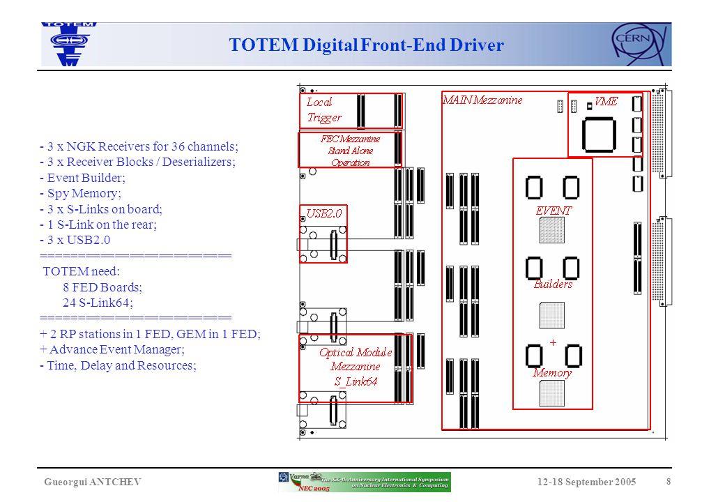 12-18 September 2005Gueorgui ANTCHEV 9 TOTEM Readout/Test System to FRL FRL or FED Kit VFAT Emulator FED cPCI Crate VME64x Crate TTC