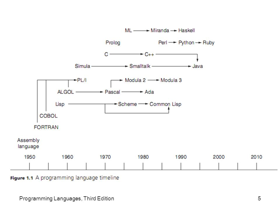 Origins of Programming Languages Programming language: often defined as a notation for communicating to a computer what we want it to do Before the mid 1940s, computer operators set switches to adjust the internal wiring of a computer to perform the requested tasks Programming languages allowed computer users to solve problems without having to reconfigure hardware Programming Languages, Third Edition6