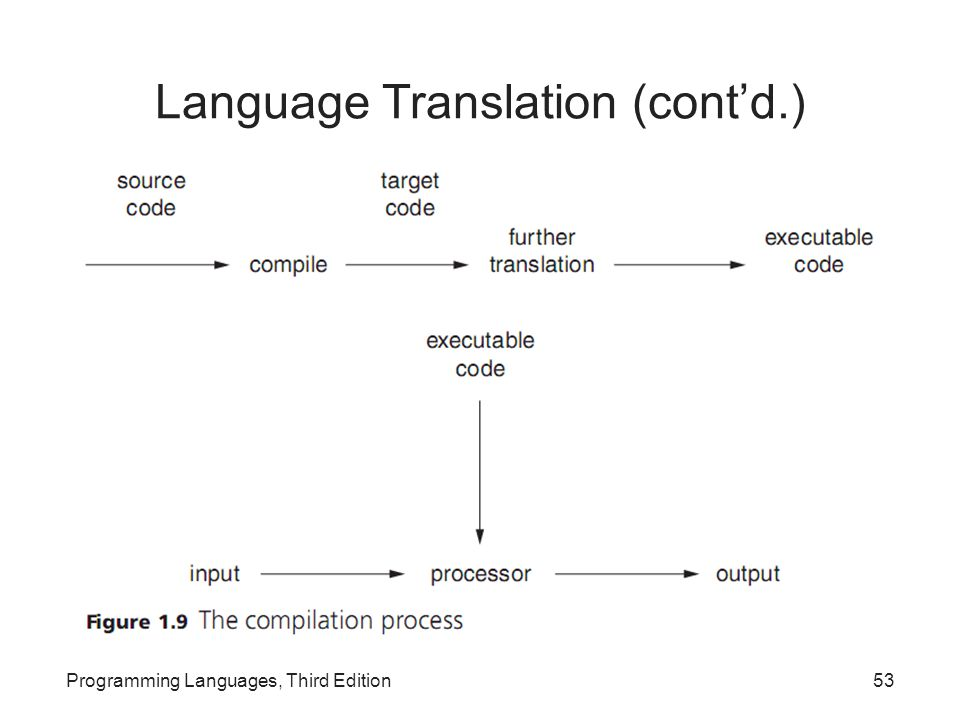 Language Translation (cont'd.) Programming Languages, Third Edition53