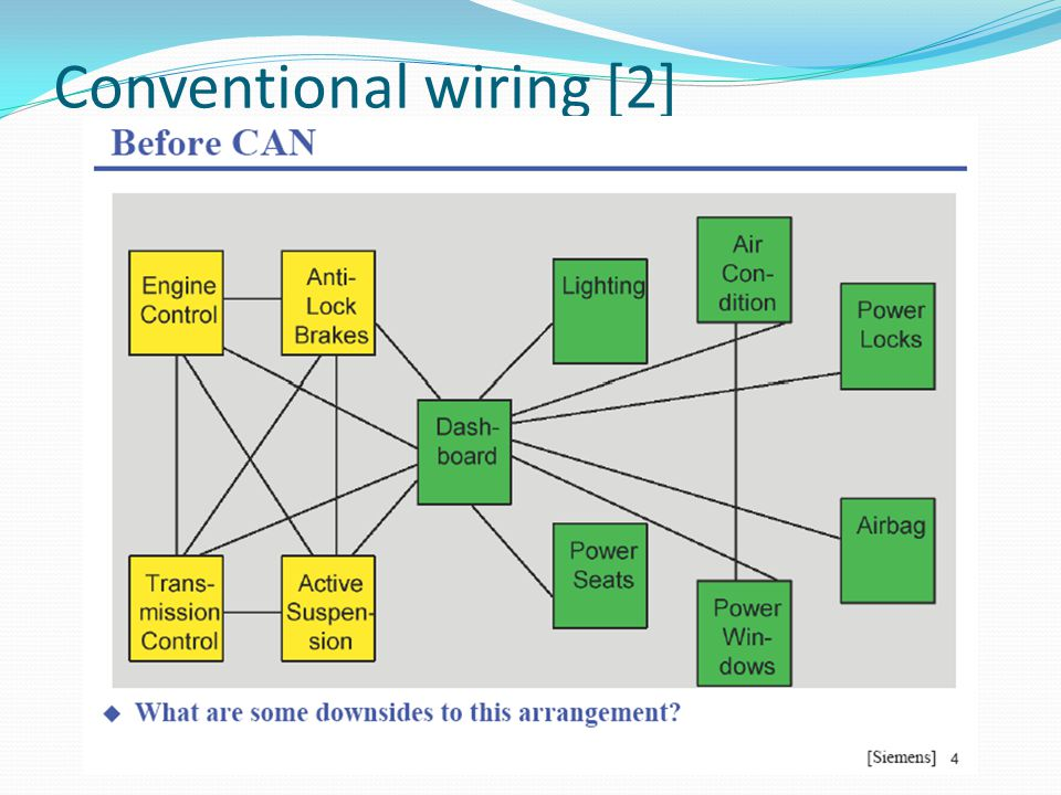 Types of CAN Messages (1 of 2) [1] Data frame Remote frame Error frame Overload frame