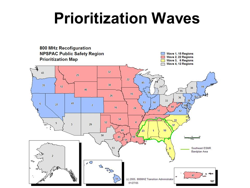 Prioritization Waves