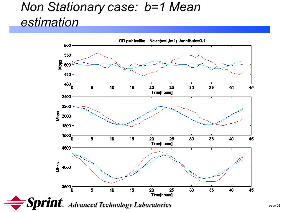 Advanced Technology Laboratories page 28 Non Stationary case: b=1 Mean estimation