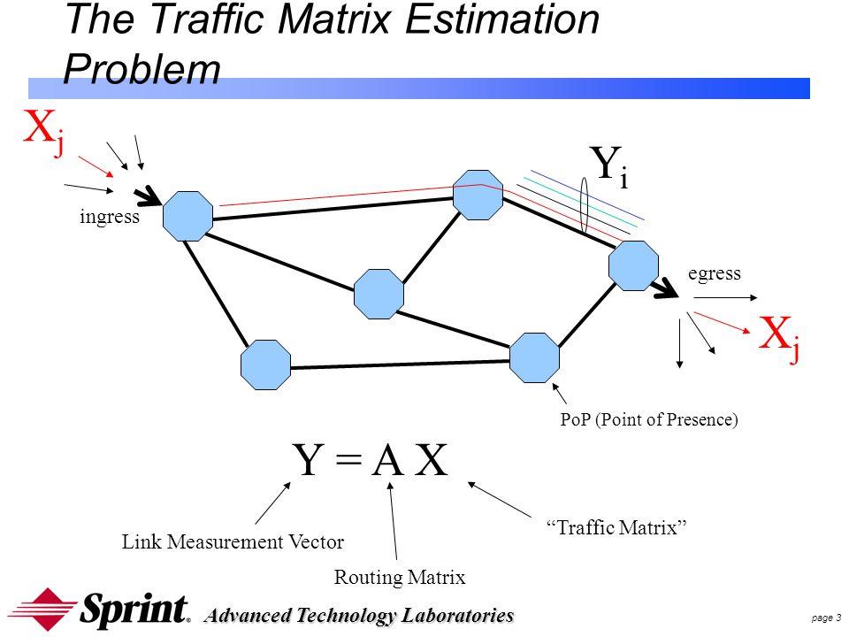 Advanced Technology Laboratories page 3 The Traffic Matrix Estimation Problem ingress egress XjXj XjXj YiYi PoP (Point of Presence) Y = A X Link Measurement Vector Routing Matrix Traffic Matrix