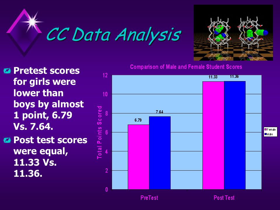 CC Data Analysis  Pretest scores for girls were lower than boys by almost 1 point, 6.79 Vs.