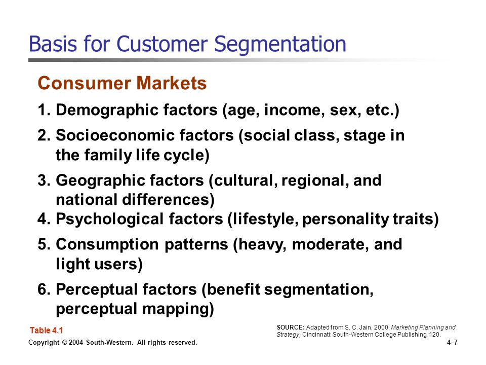 Copyright © 2004 South-Western. All rights reserved.4–7 Basis for Customer Segmentation Consumer Markets 1.Demographic factors (age, income, sex, etc.