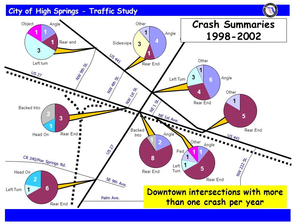 City of High Springs - Traffic Study NE 1st Ave. US 27 CR 236 US 27 CR 340/Poe Springs Rd.