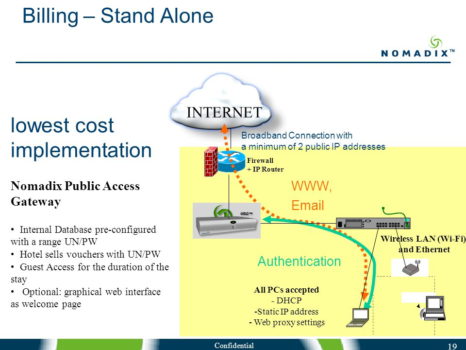 Confidential 19 Billing – Stand Alone INTERNET Firewall + IP Router WWW, Email Authentication lowest cost implementation Nomadix Public Access Gateway Internal Database pre-configured with a range UN/PW Hotel sells vouchers with UN/PW Guest Access for the duration of the stay Optional: graphical web interface as welcome page Wireless LAN (Wi-Fi) and Ethernet All PCs accepted - DHCP -Static IP address - Web proxy settings Broadband Connection with a minimum of 2 public IP addresses