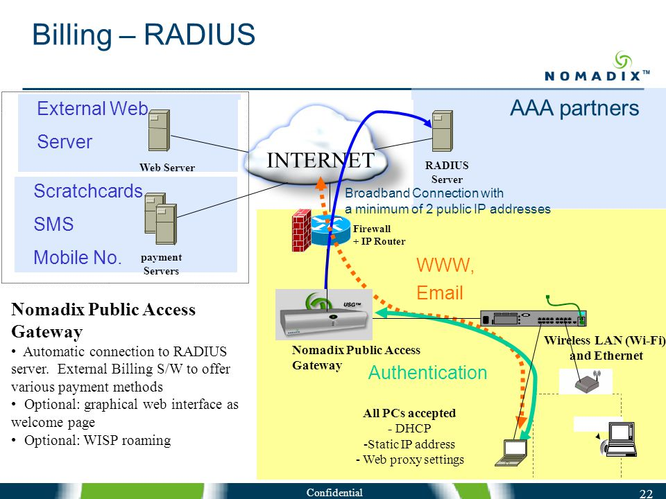 Confidential 22 Billing – RADIUS INTERNET Firewall + IP Router Web Server WWW, Email Authentication RADIUS Server Nomadix Public Access Gateway Wireless LAN (Wi-Fi) and Ethernet All PCs accepted - DHCP -Static IP address - Web proxy settings External Web Server payment Servers Scratchcards SMS Mobile No.