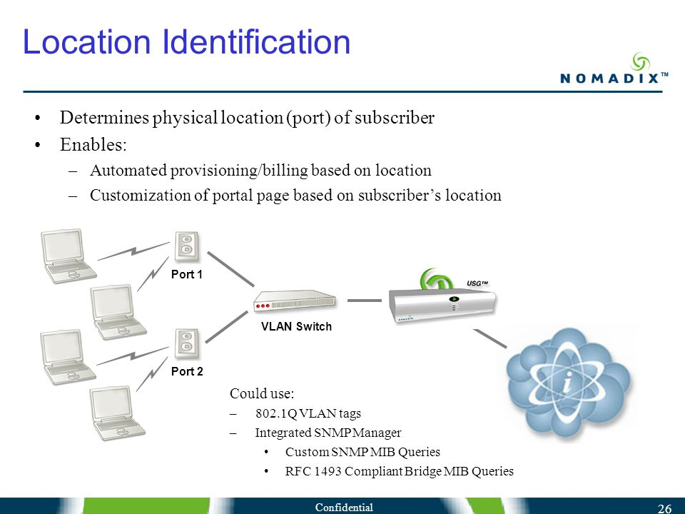 Confidential 26 Location Identification VLAN Switch Port 1Port 2 Could use: –802.1Q VLAN tags –Integrated SNMP Manager Custom SNMP MIB Queries RFC 1493 Compliant Bridge MIB Queries Determines physical location (port) of subscriber Enables: –Automated provisioning/billing based on location –Customization of portal page based on subscriber's location