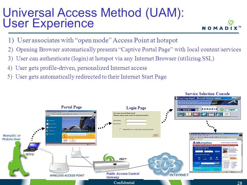 Confidential 28 Public Access Control Gateway 1) User associates with open mode Access Point at hotspot 2) Opening Browser automatically presents Captive Portal Page with local content/services 3) User can authenticate (login) at hotspot via any Internet Browser (utilizing SSL) 4) User gets profile-driven, personalized Internet access 5) User gets automatically redirected to their Internet Start Page Nomadic or Mobile User Portal Page Login Page Service Selection Console Universal Access Method (UAM): User Experience