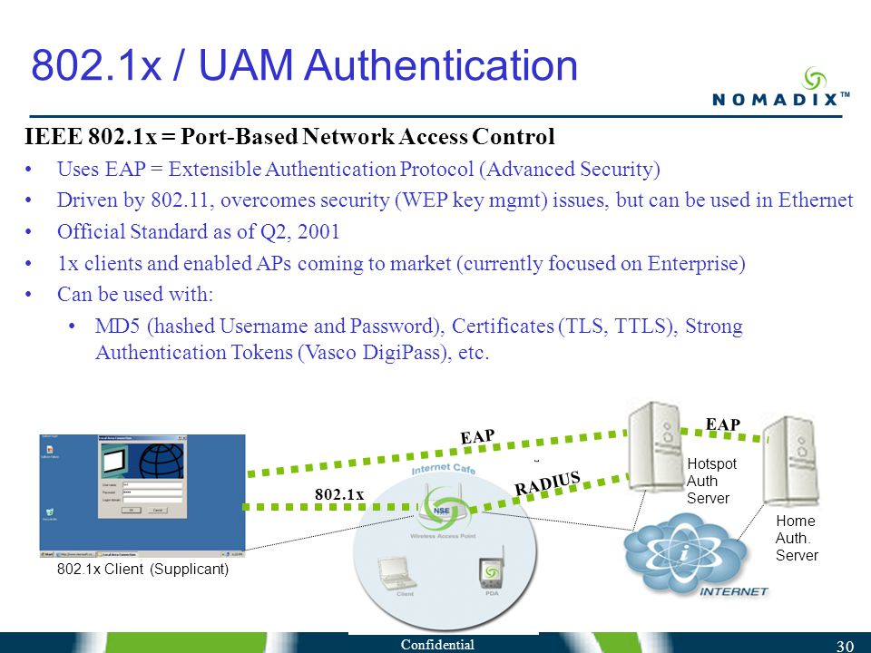 Confidential 30 IEEE 802.1x = Port-Based Network Access Control Uses EAP = Extensible Authentication Protocol (Advanced Security) Driven by 802.11, overcomes security (WEP key mgmt) issues, but can be used in Ethernet Official Standard as of Q2, 2001 1x clients and enabled APs coming to market (currently focused on Enterprise) Can be used with: MD5 (hashed Username and Password), Certificates (TLS, TTLS), Strong Authentication Tokens (Vasco DigiPass), etc.