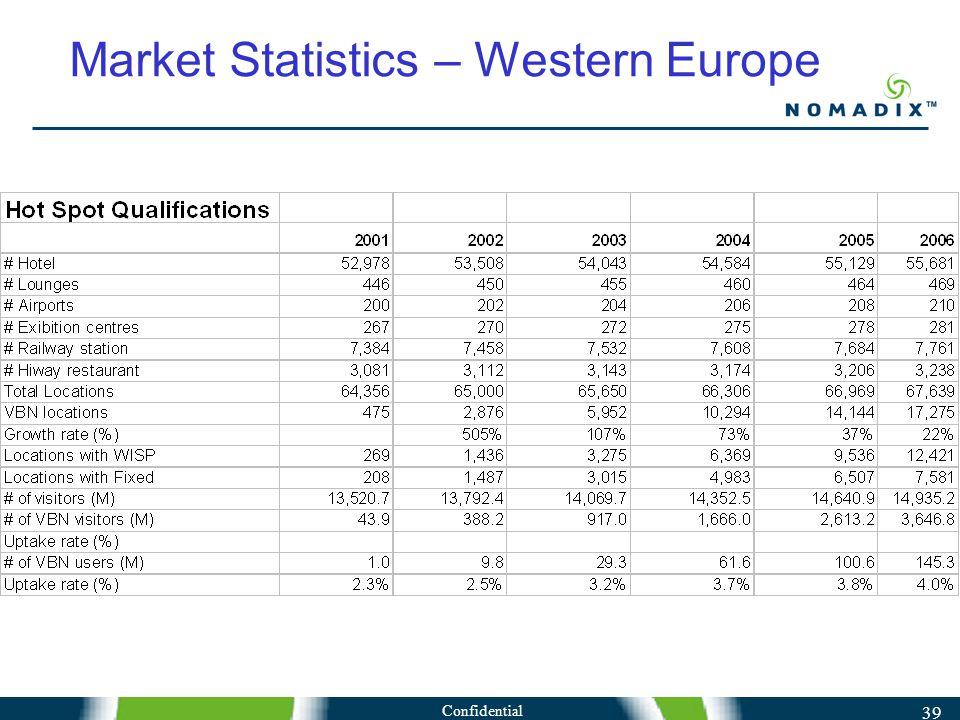 Confidential 39 Market Statistics – Western Europe
