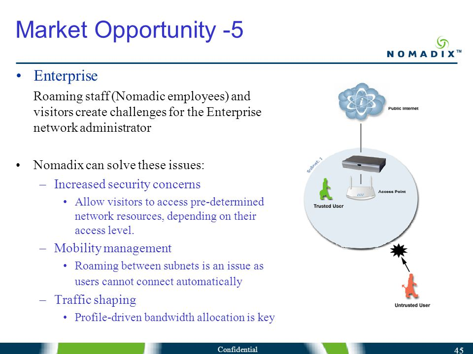 Confidential 45 Market Opportunity -5 Enterprise Roaming staff (Nomadic employees) and visitors create challenges for the Enterprise network administrator Nomadix can solve these issues: –Increased security concerns Allow visitors to access pre-determined network resources, depending on their access level.