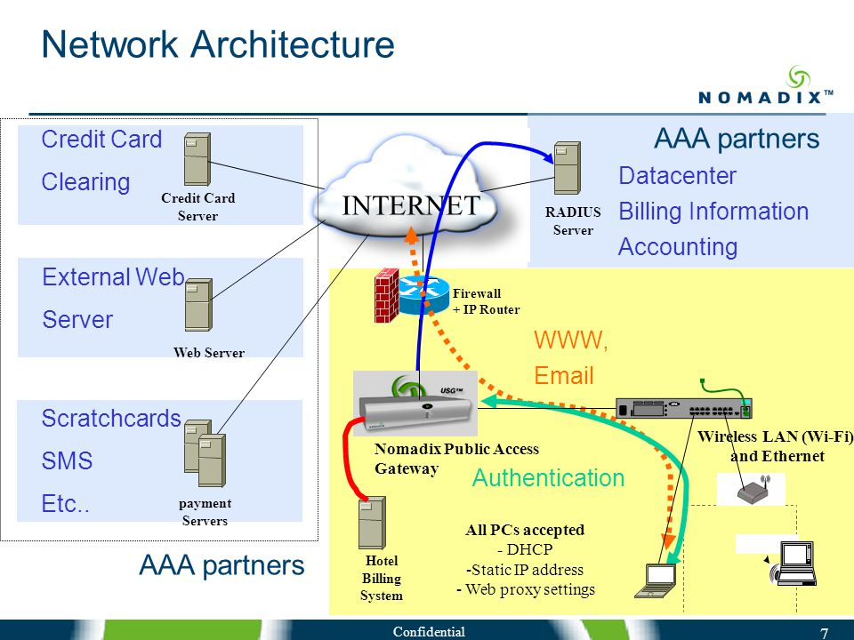 Confidential 7 Network Architecture INTERNET Firewall + IP Router Credit Card Server Web Server Datacenter Billing Information Accounting WWW, Email Authentication RADIUS Server Nomadix Public Access Gateway Wireless LAN (Wi-Fi) and Ethernet All PCs accepted - DHCP -Static IP address - Web proxy settings Credit Card Clearing External Web Server payment Servers Scratchcards SMS Etc..