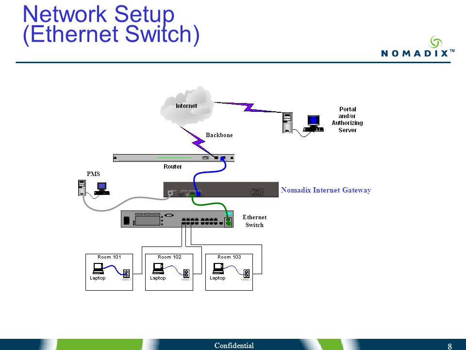 Confidential 8 Network Setup (Ethernet Switch) Backbone Nomadix Internet Gateway Ethernet Switch PMS