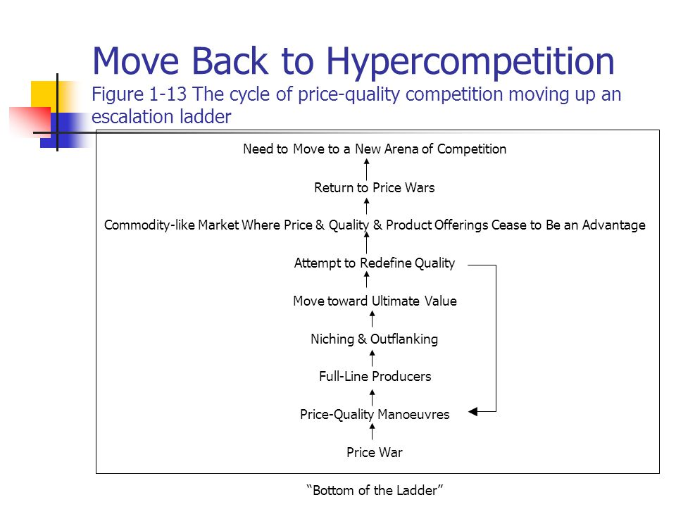 Move Back to Hypercompetition Figure 1-13 The cycle of price-quality competition moving up an escalation ladder Need to Move to a New Arena of Competition Return to Price Wars Commodity-like Market Where Price & Quality & Product Offerings Cease to Be an Advantage Attempt to Redefine Quality Move toward Ultimate Value Niching & Outflanking Full-Line Producers Price-Quality Manoeuvres Price War Bottom of the Ladder