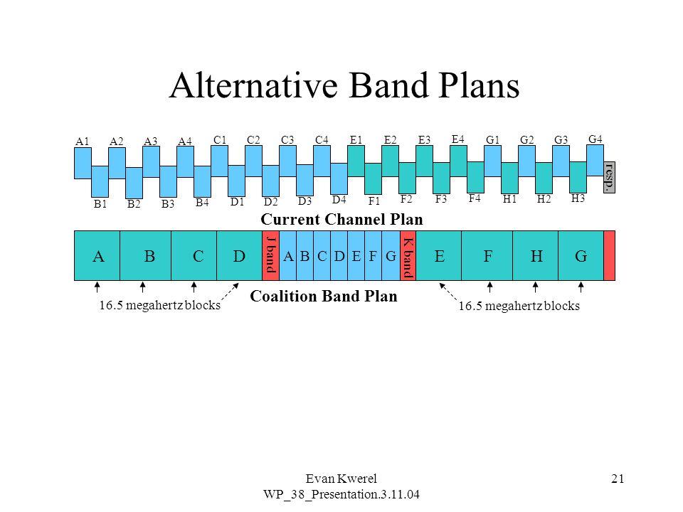 Evan Kwerel WP_38_Presentation.3.11.04 21 A1A2A3A4 B1B2B3 B4 C1C2C3C4 D1D2 D3 D4 E1E2E3 E4 F1 F2F3 F4 G1G2G3 G4 H1H2 H3 A J band K band BCDEFHG ABCDEFG Current Channel Plan Coalition Band Plan resp.