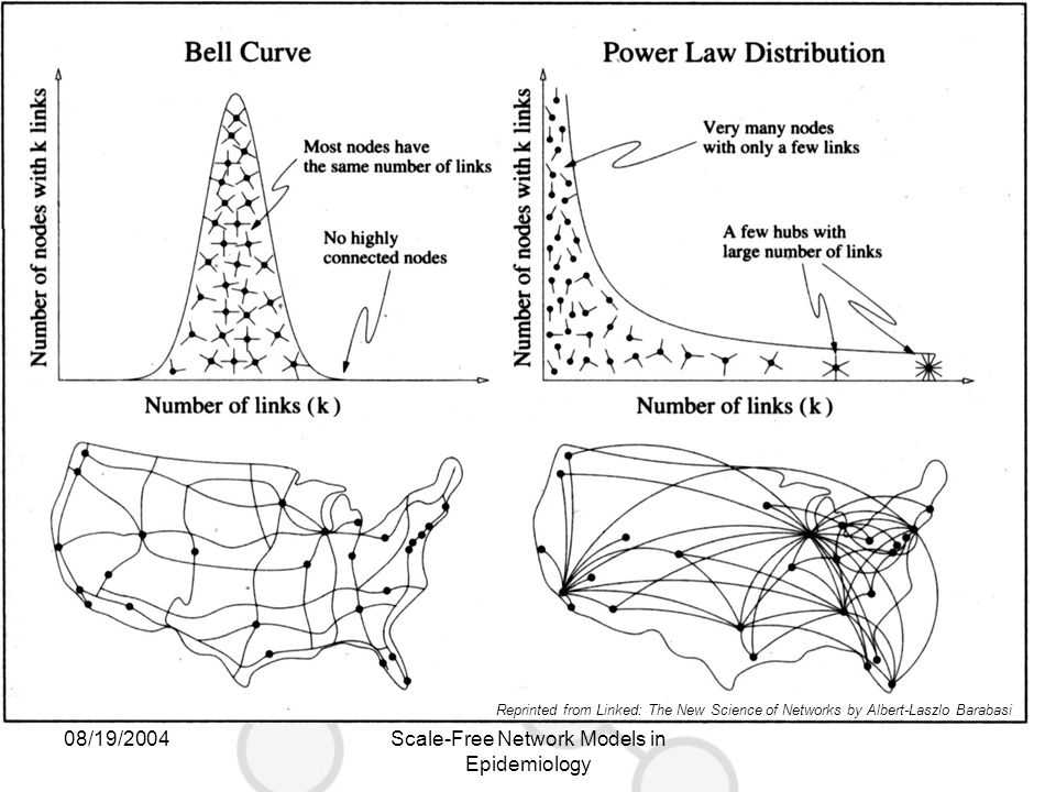 08/19/2004Scale-Free Network Models in Epidemiology Reprinted from Linked: The New Science of Networks by Albert-Laszlo Barabasi