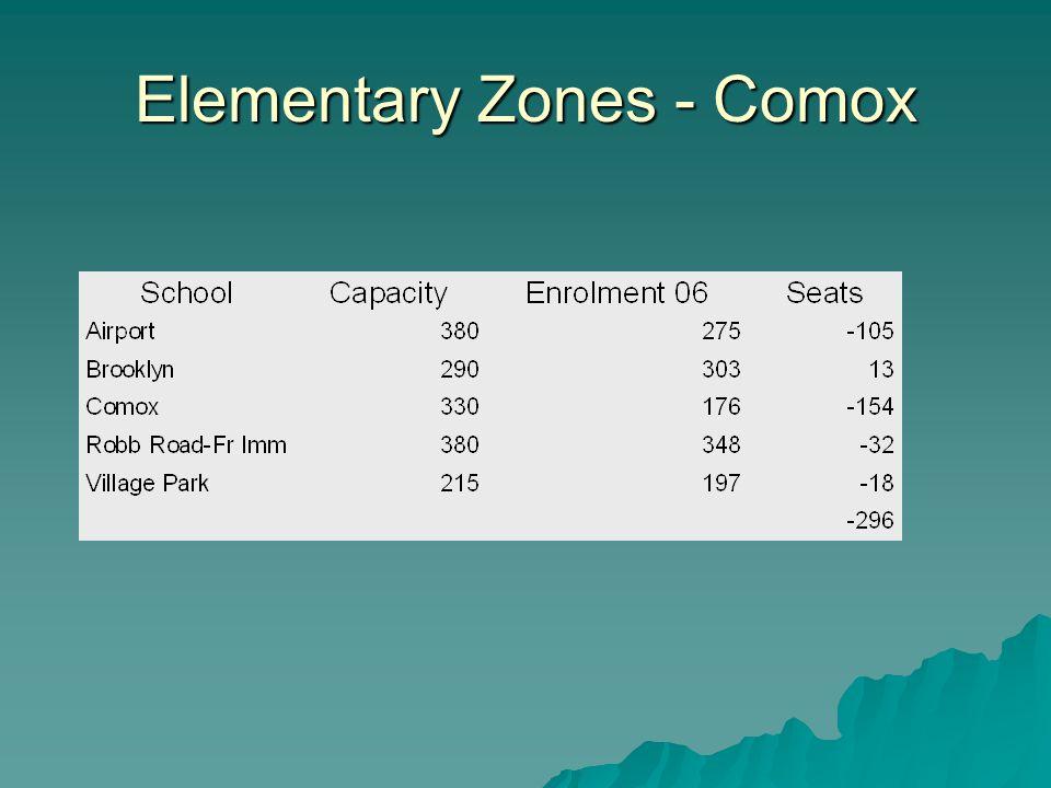 Elementary Zones - Comox