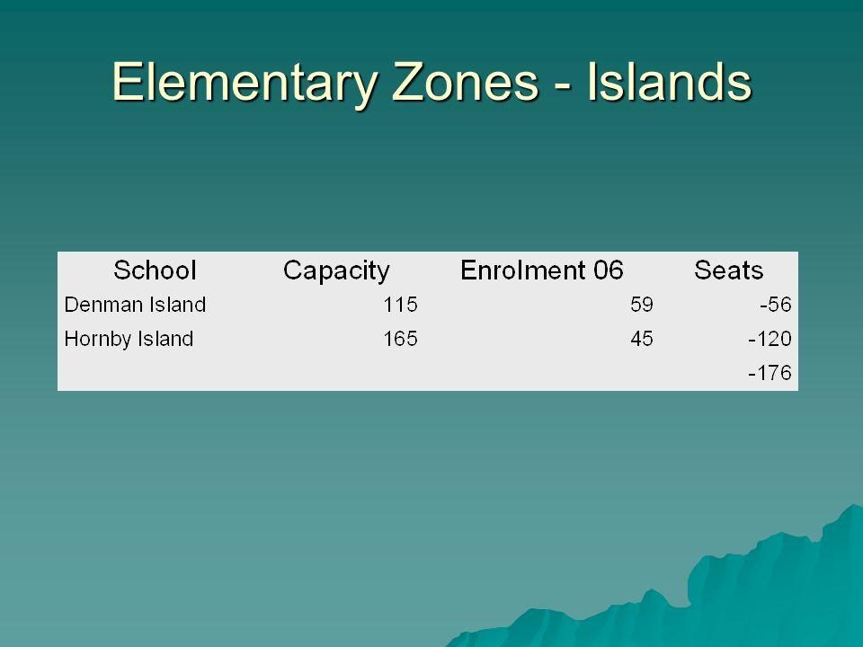 Elementary Zones - Islands
