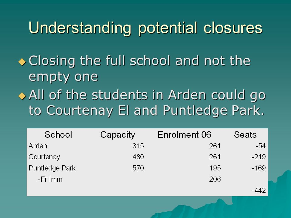 Understanding potential closures  Closing the full school and not the empty one  All of the students in Arden could go to Courtenay El and Puntledge Park.