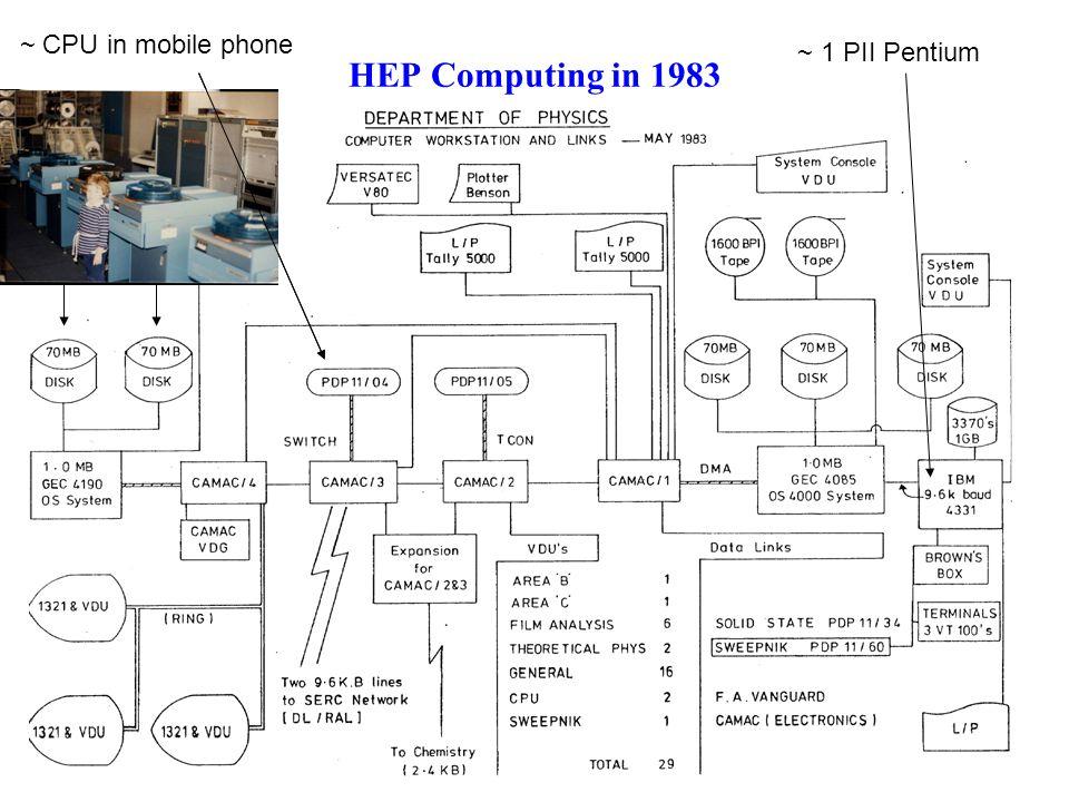 HEP Computing in 1983 ~ 1 PII Pentium ~ CPU in mobile phone